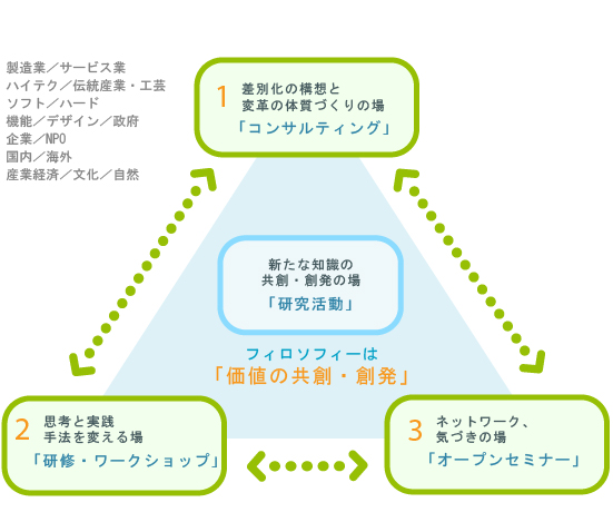 nuture_diagram4