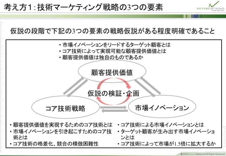 考え方1:技術マーケティング戦略の3つの要素