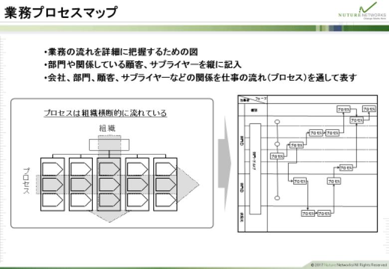 業務プロセスマップ