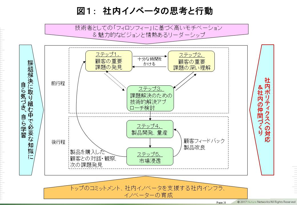 社内イノベータ 図1