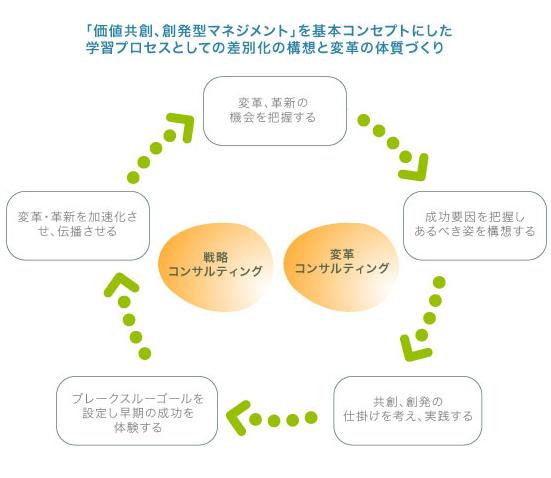 「価値共創、創発型マネジメント」戦略コンサルティング 変革コンサルティング