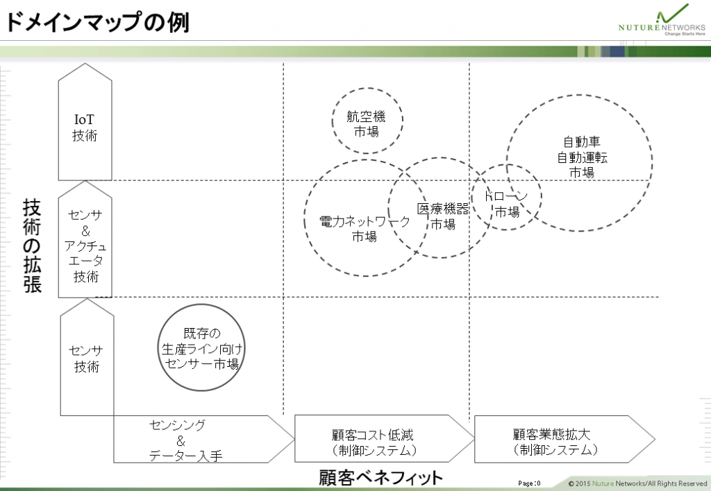 ドメインマップの例