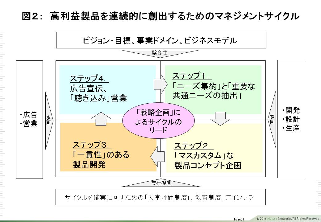 高利益製品を連続的に創出するためのマネジメントサイクル