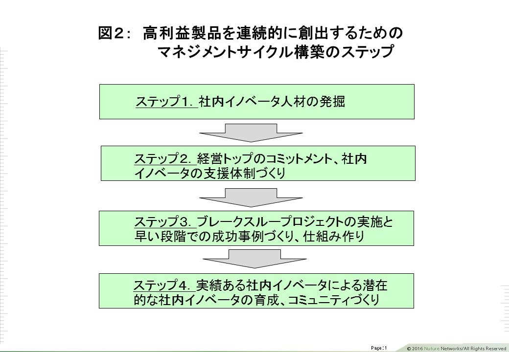 高利益のマネジメントサイクル図2