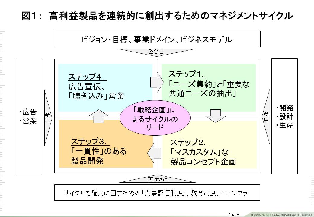 高利益のマネジメントサイクル図1