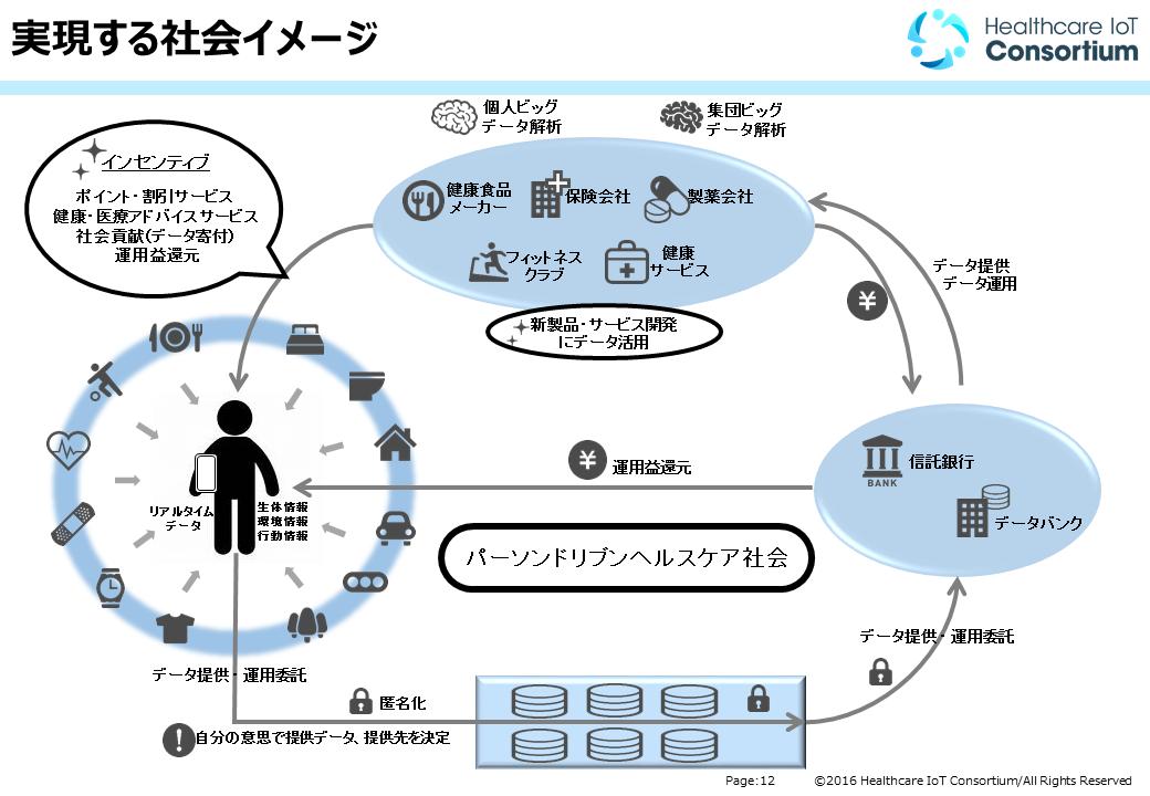 図2:ヘルスケアデータ流通社会イメージ