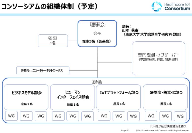 コンソーシアムの組織体制(予定)