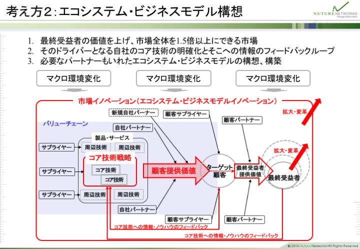 考え方2:エコシステム・ビジネスモデル構想