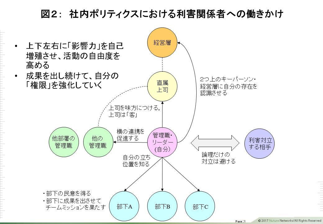 社内イノベータ 図2