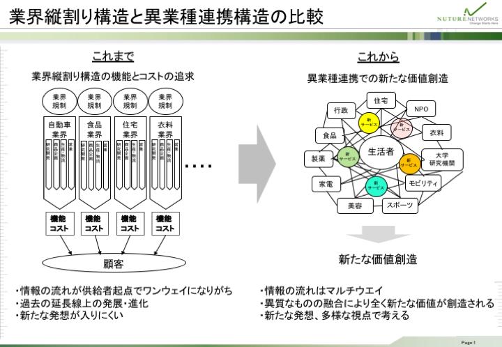 業界縦割り構造と異業種連携構造の比較