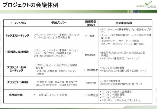 プロジェクトの会議体例