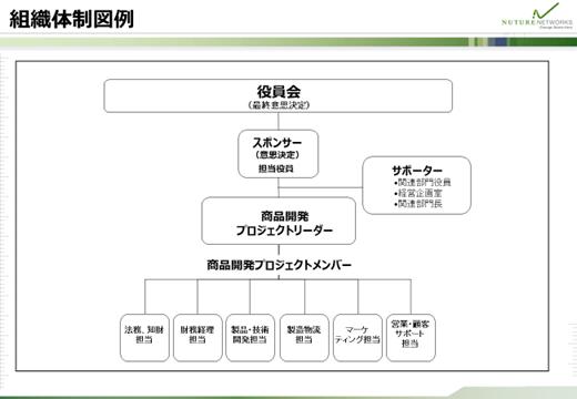 組織体制図例